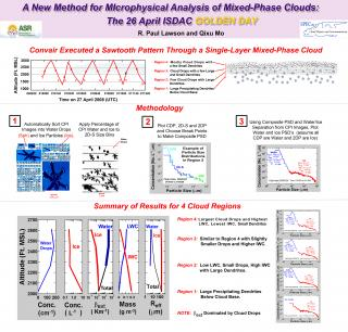A new method for microphysical analysis of mixed-phase clouds: The 26 April ISDAC GOLDEN DAY